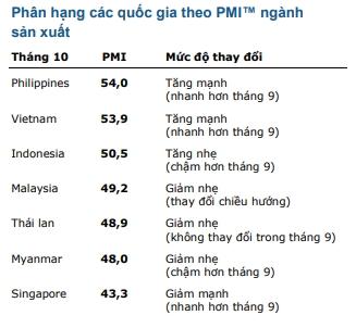 PMI Viet Nam dung thu 2 khu vuc ASEAN