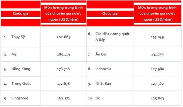 Luong chuyen gia nuoc ngoai tai Viet Nam la 90.408 USD