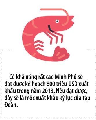 Minh Phu co lap moc xuat khau ky luc?