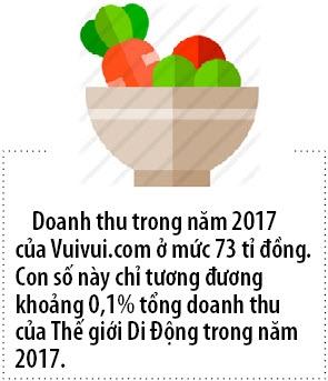 The Gioi Di Dong co vui khi dong cua Vui Vui?