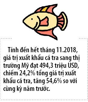 My tro lai vi the thi truong xuat khau dung dau cua ca tra Viet Nam