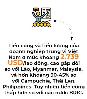 Chi phi nhan cong cua Viet Nam cao nhat Dong Nam A