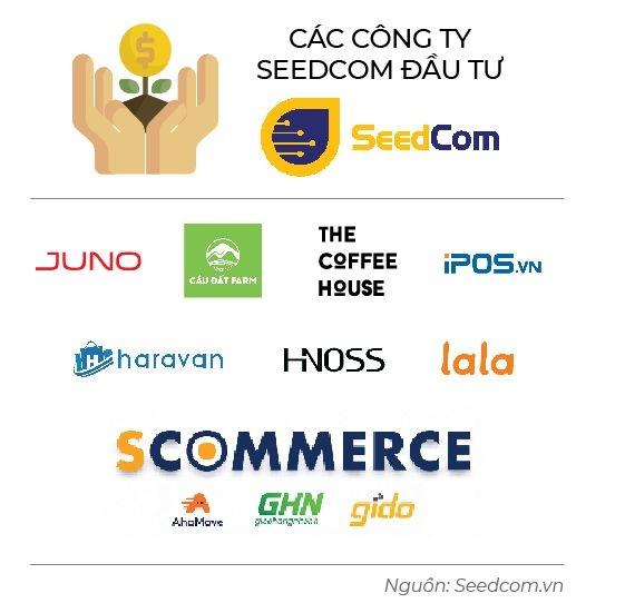 Chien luoc New Retail cua Seedcom