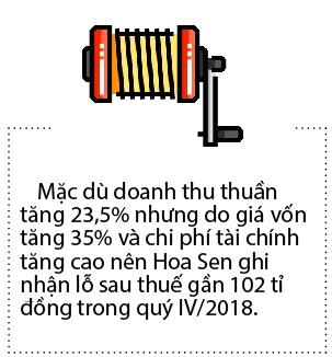 Kinh doanh thep kho khan, Hoa Sen ban nhieu bat dong san