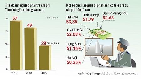 28% doanh nghiep chi tra chi phi ngoai quy dinh