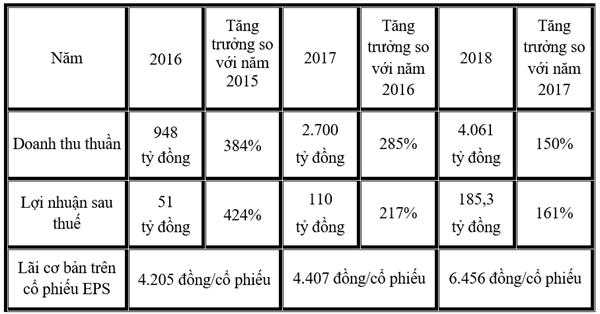 Hung Thinh Incons tang 61% loi nhuan nam 2018