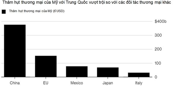 WTO se dieu tra viec My ap thue voi Trung Quoc?