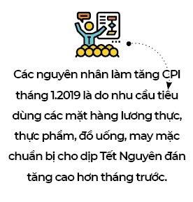 CPI thang 1 tang nhe