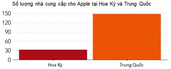 Apple va doi tac se kho long di doi khoi Trung Quoc?