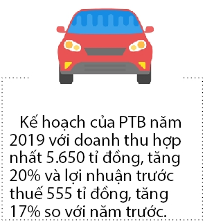 Nam 2019, Phu Tai tiep tuc tang truong nho mang da va go