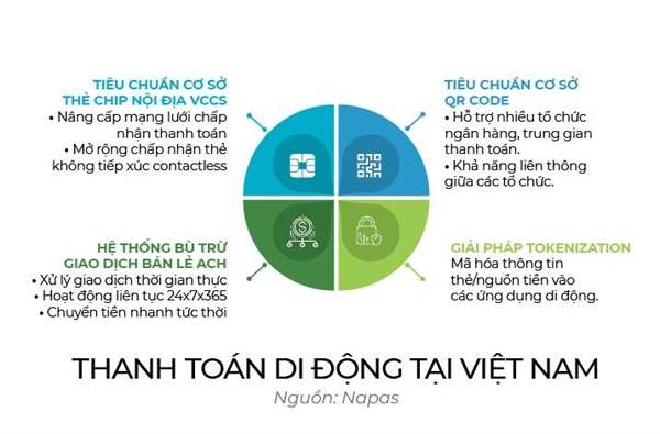 Thanh toan di dong but toc