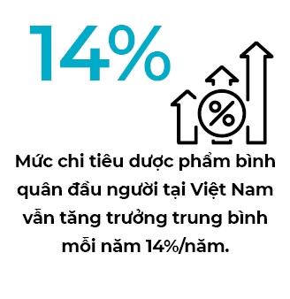 Nganh duoc Viet hut von ngoai