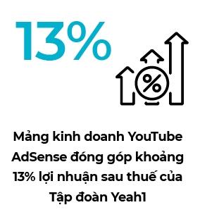 Yeah1 anh huong gi sau su co voi YouTube?