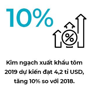 Nganh tom dat muc tieu xuat khau 4,2 ti USD trong nam 2019