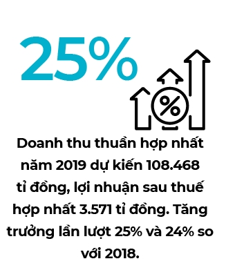 The Gioi Di Dong ky vong Bach hoa xanh se but pha trong nam 2020