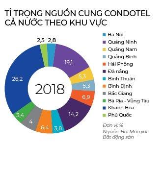 Da Nang nhan duoc luc day lon