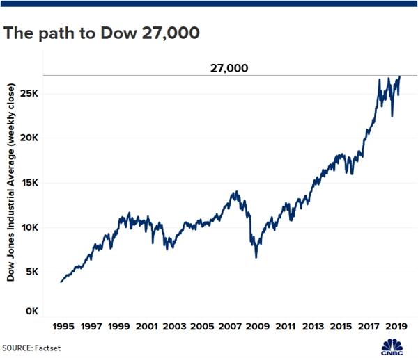Dow Jones lan dau tien trong lich su vuot moc 27.000 diem