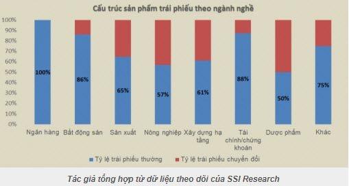 Thu hut trai phieu doanh nghiep: Can cac to chuc xep hang tin nhiem
