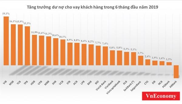 Tin dung tang truong da di kem voi kiem soat chat luong no xau?