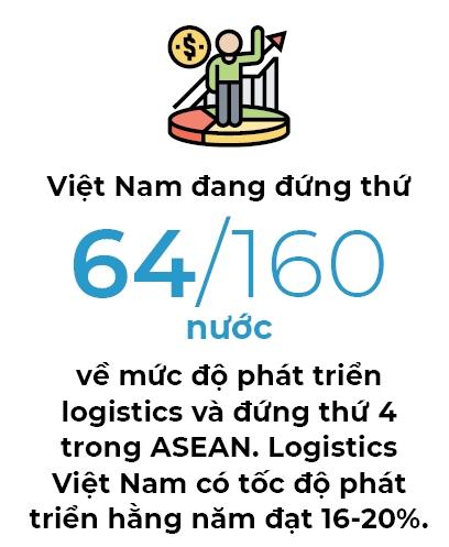 Logistics  don song Han, Nhat