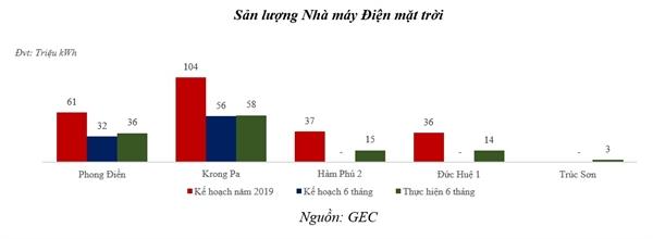 GEC hoan thanh 2/3 ke hoach loi nhuan truoc thue sau 6 thang dau nam 2019