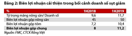 FMC co the vuot ke hoach loi nhuan nam 2019?