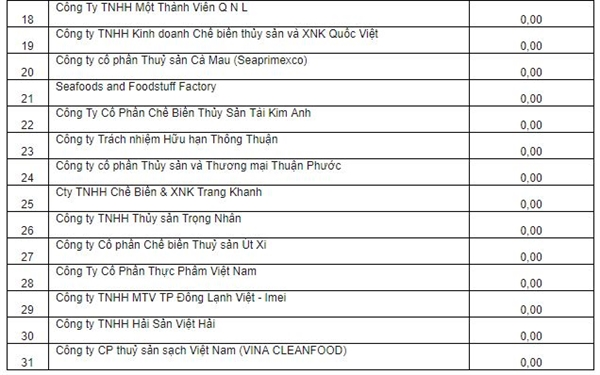 31 doanh nghiep Viet Nam xuat khau tom vao My duoc huong thue CBPG 0%