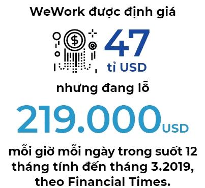 WeWork IPO: Dau tu vao niem tin