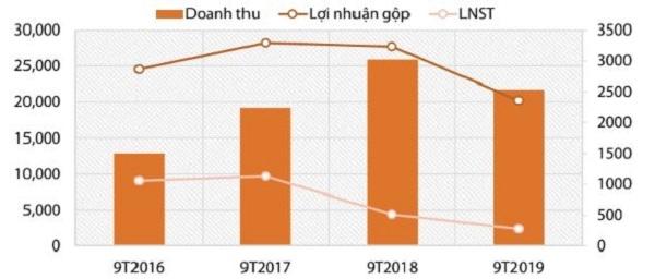 Doanh thu và lợi nhuận của tôn Hoa Sen trong 9 tháng đầu năm 2019. Ảnh: VDSC
