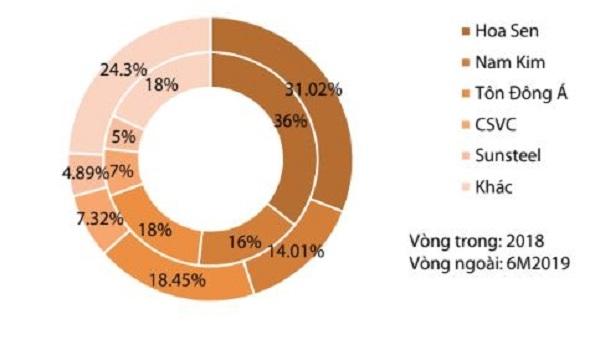 Thị phần tôn mạ của Tôn Hoa Sen đang giảm dần. Ảnh: VDSC