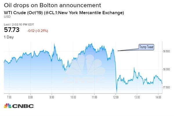 Giá dầu giảm sau khi ông Bolton bị sa thải