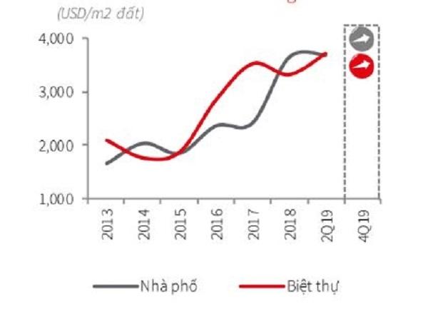 Giá bán nhà trung bình tại TP.HCM tăng mạnh trong nửa đầu năm 2019. Ảnh: JLL