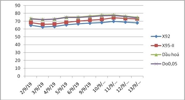 bảng thống kê giá thành phẩm xăng dầu thế giới từ ngày 01 - 15/09. Ảnh: moit.gov.vn