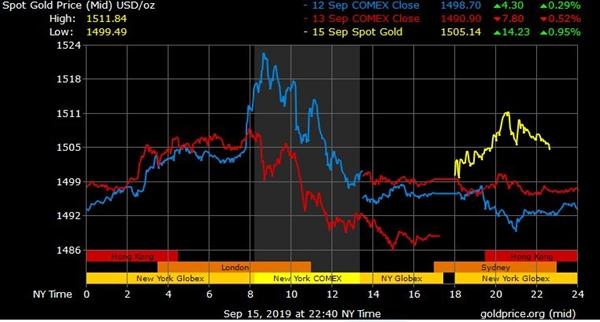 Diễn biến giá vàng 3 ngày qua. Nguồn: Goldprice