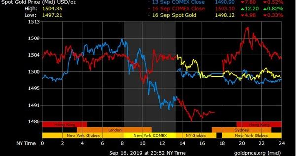 Biến động giá vàng 3 ngày qua. Nguồn ảnh: Goldprice