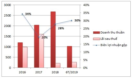 Nguồn: BCTC của CII các năm. Đơn vị tính: Tỷ đồng,%