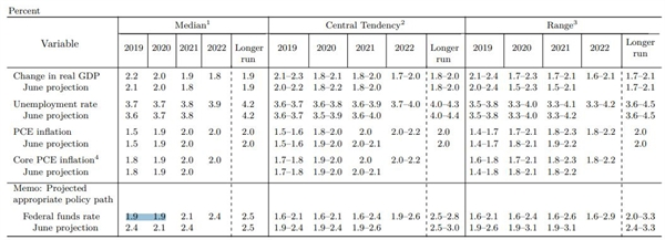 bản tóm tắt các dự đoán kinh tế của Cục Dự trữ Liên bang
