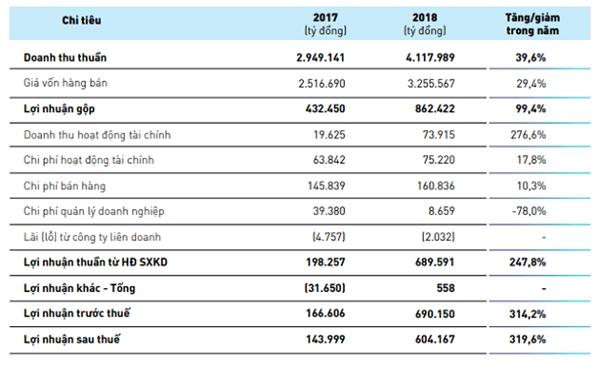 Nguồn: Báo cáo thường niên 2018 của ANV