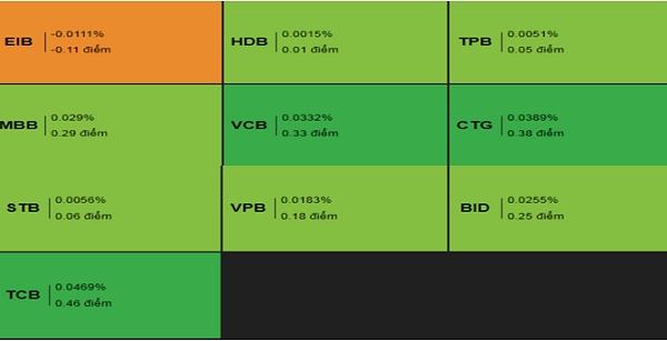 Cổ phiếu Ngân hàng. Nguồn: VDSC