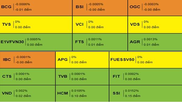Cổ phiếu dịch vụ tài chính. Nguồn: VDSC