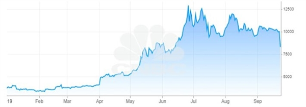 Diễn biến giá Bitcoin từ đầu năm tới nay. Đơn vị: USD/đồng Bitcoin - Nguồn: CNBC.