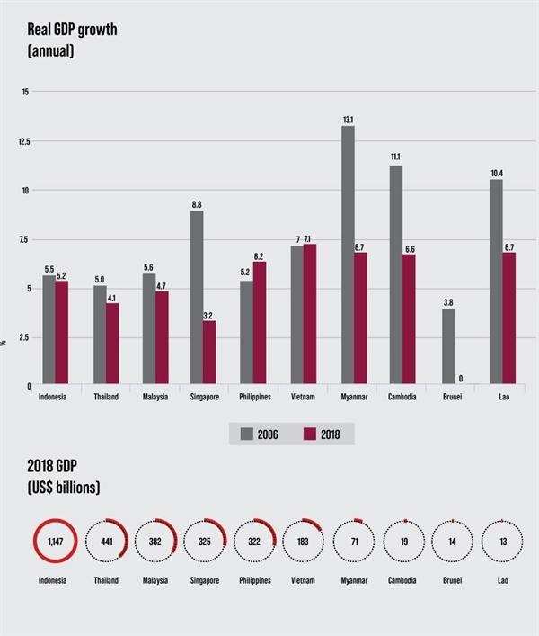Tăng trưởng GDP trong 2 năm 2006 - 2018 của các nước Asean. Ảnh: theaseanpost.com
