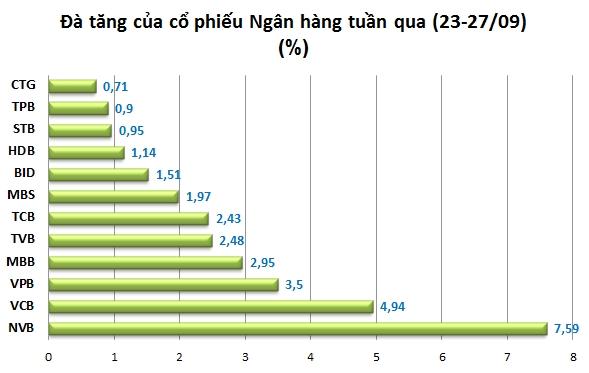 Cổ phiếu Ngân hàng trên thị trường chứng khoán Việt Nam