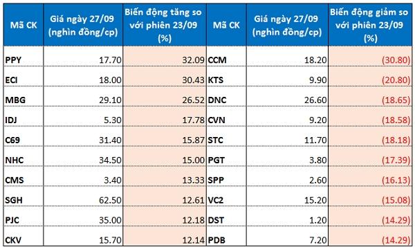 Top 10 cổ phiếu tăng/giảm mạnh trên sàn chứng khoán Hà Nội