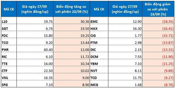 Top 10 cổ phiếu tăng/giảm mạnh trên sàn chứng khoán TP HCM
