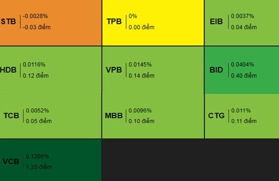 Đà tăng của các cổ phiếu Ngân hàng trên sàn HoSE. Nguồn: VDSC