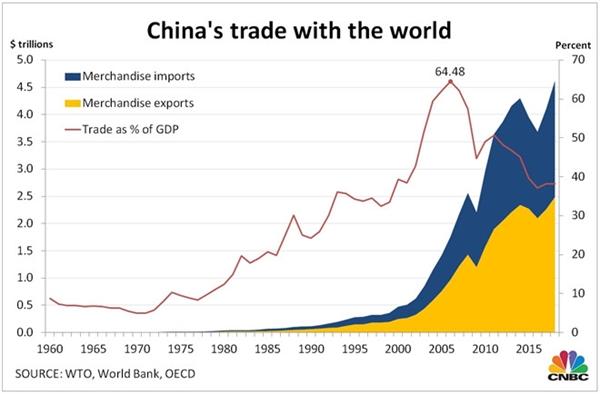 Thương mại của Trung Quốc với thế giới
