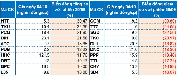 Top cổ phiếu tăng/giảm mạnh nhất HNX