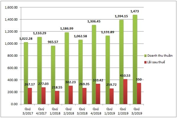 Kết quả kinh doanh của VCS trong 2 năm trở lại đây (tỷ đồng). Nguồn: BCTC của VCS