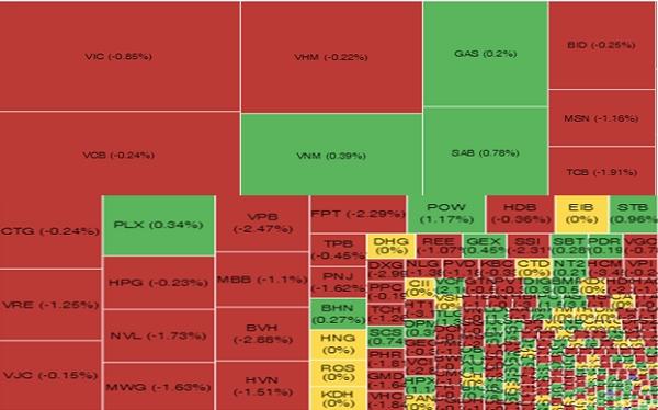 Biểu đồ vốn hóa cổ phiếu trên sàn HoSE. Nguồn: VnDirect